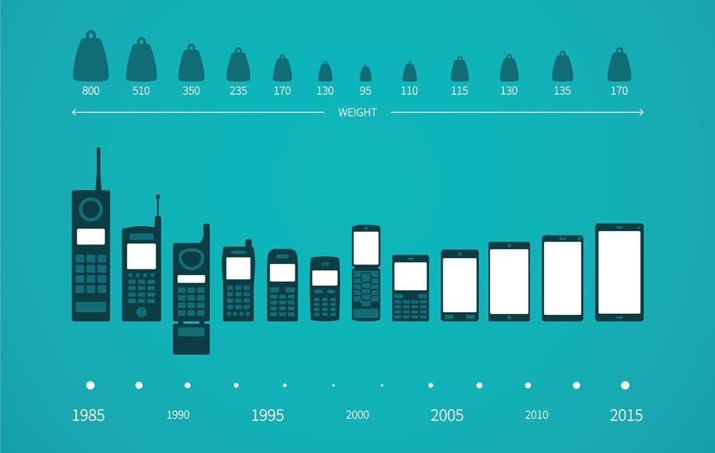 Evolution Of Smartphones Phones to smartphones-are phone designers ...