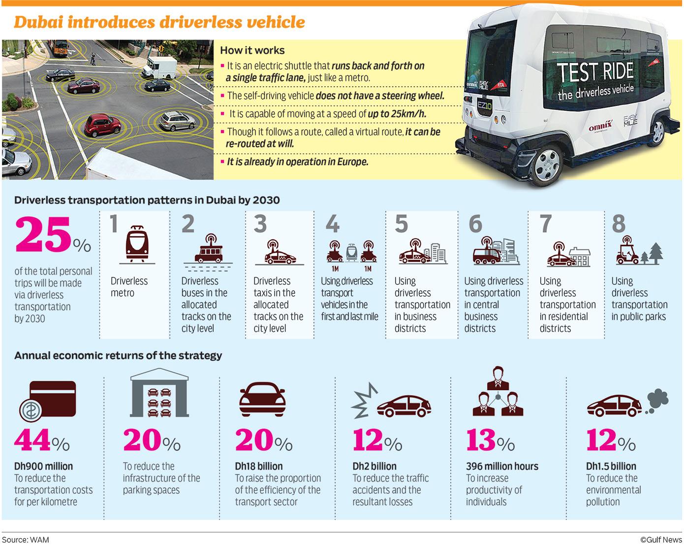 Driverless Vehicles To Arrive In Dubai Soon Geekfence
