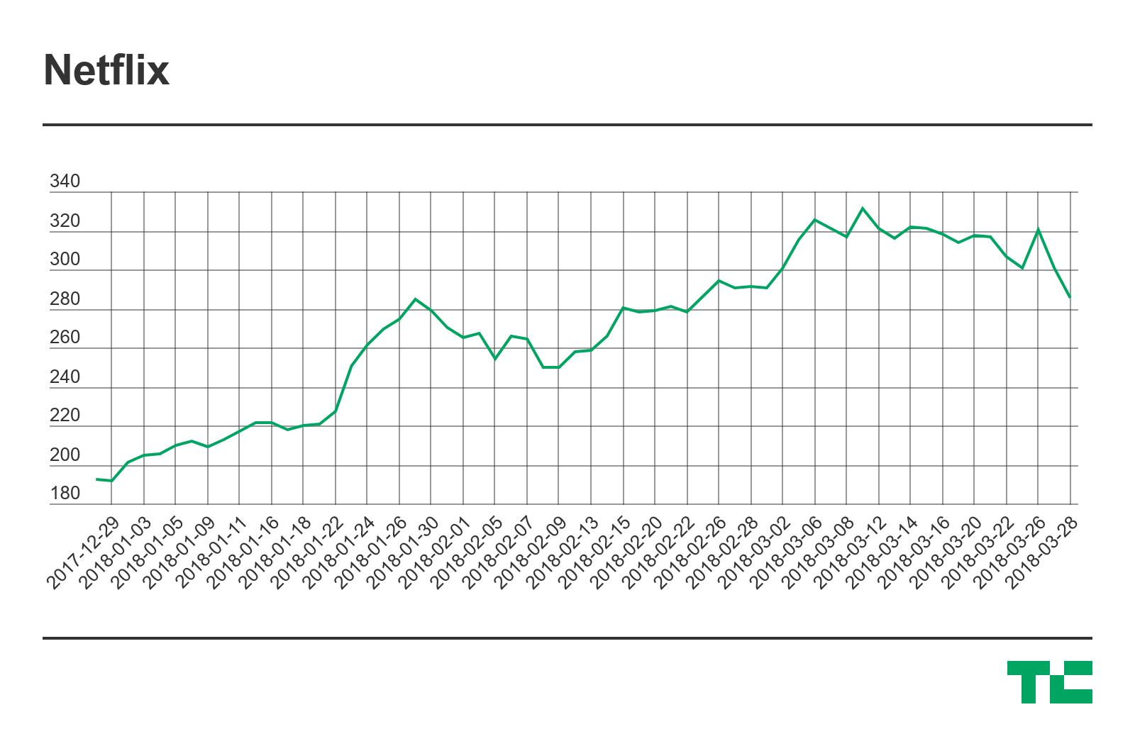 netflix stock chart march 2018