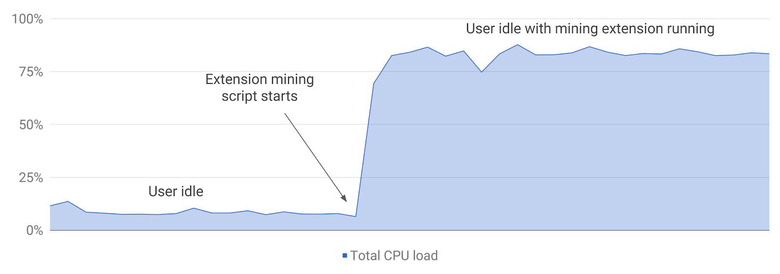cpu load crypto miner extension final