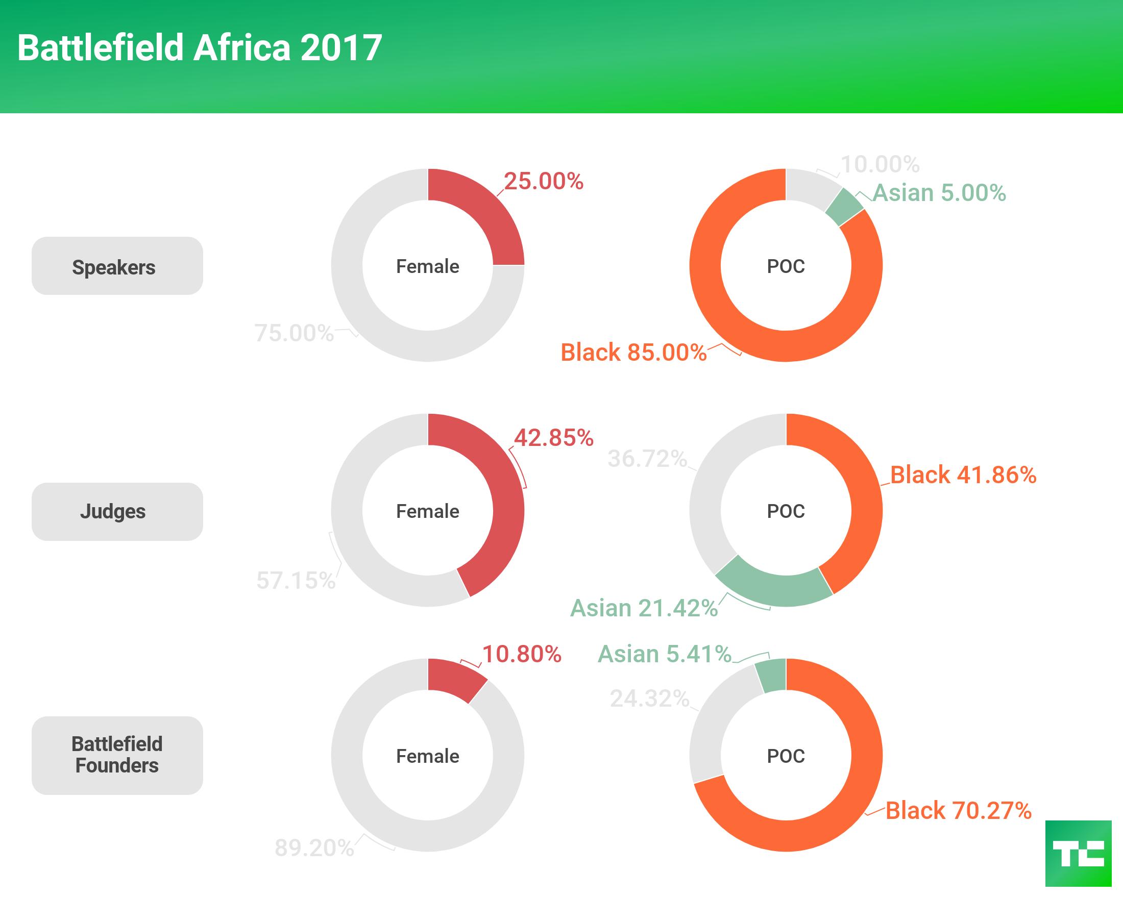 tc diversity 2018 battlefield africa 2017
