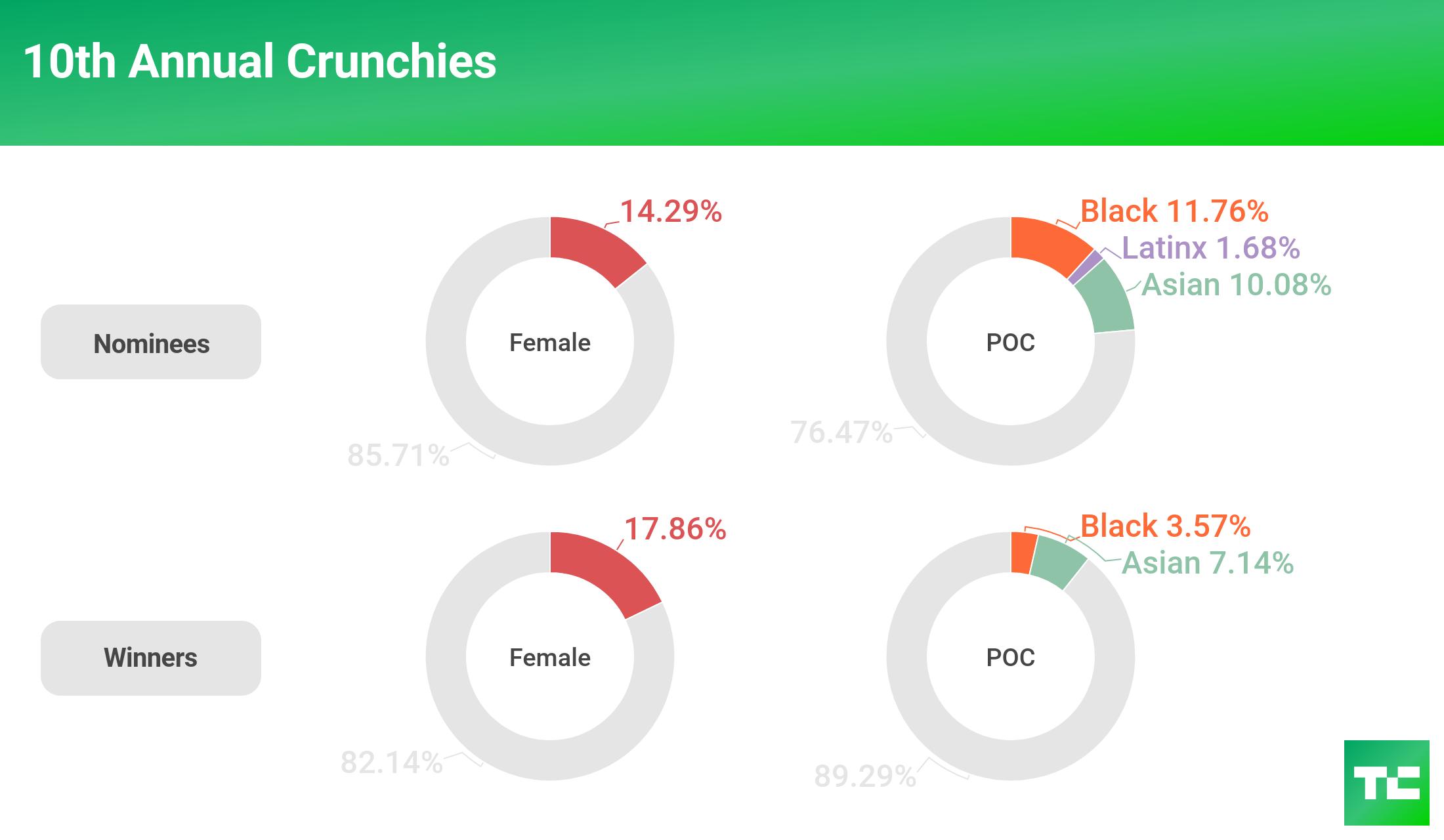 tc diversity 2018 crunchies february 2017