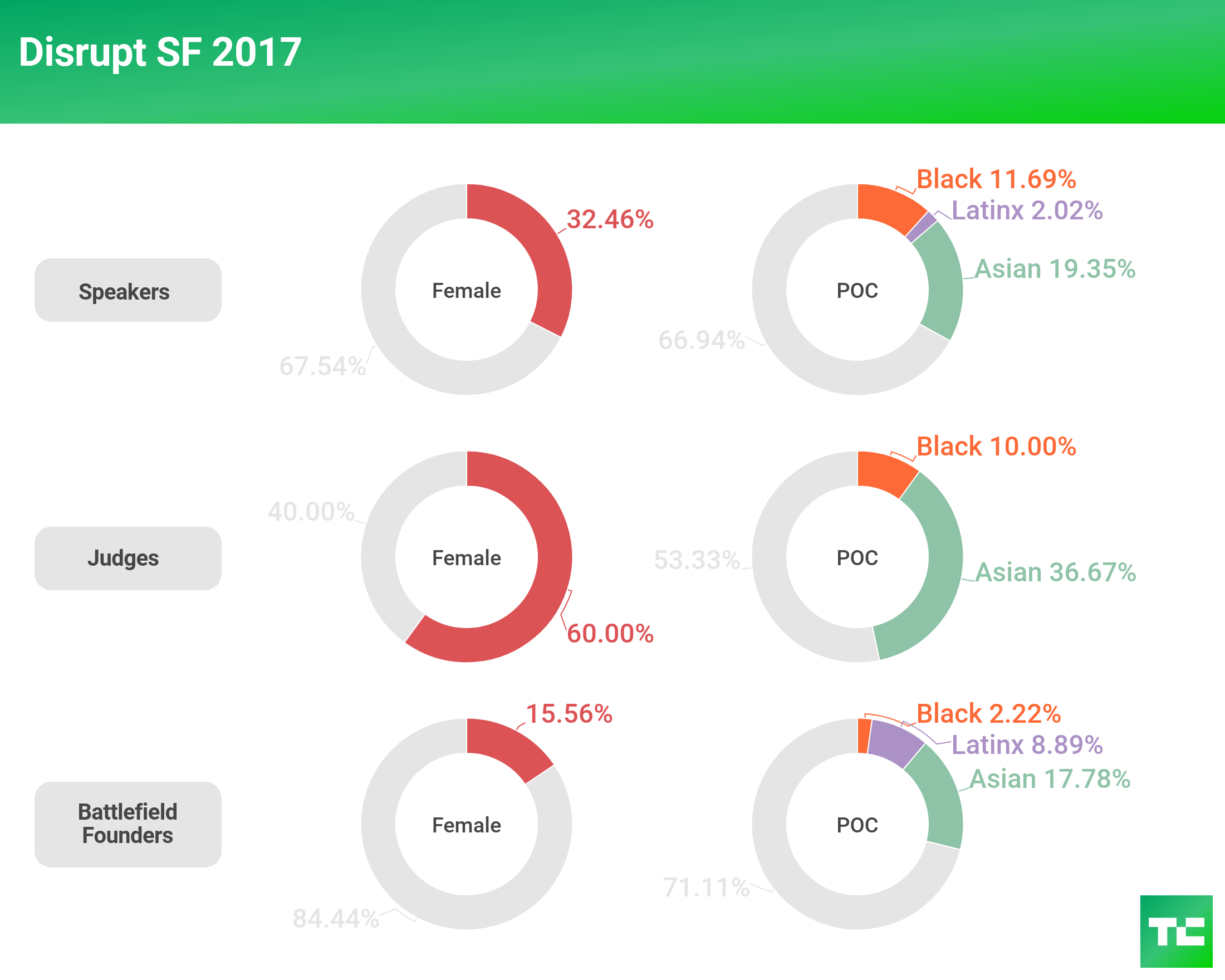 tc diversity 2018 disrupt sf 2017