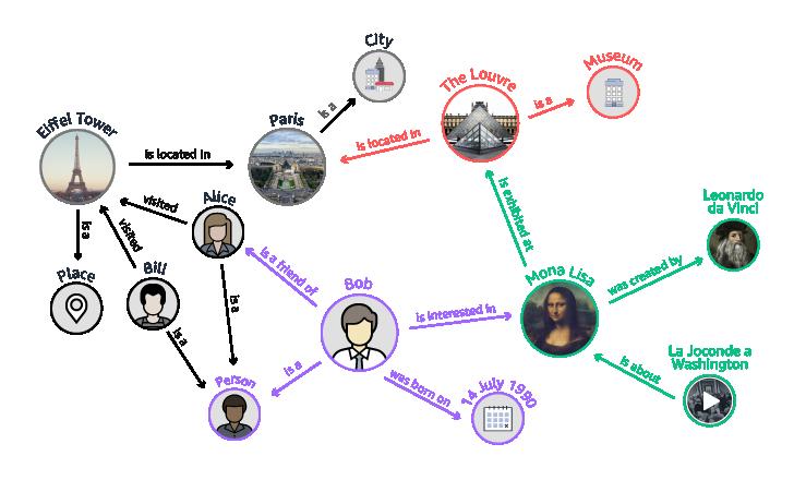 neptune diagram knowledge graph 22076f2eae8aa3e7f3c6c7e7b11a181dfe1b4002
