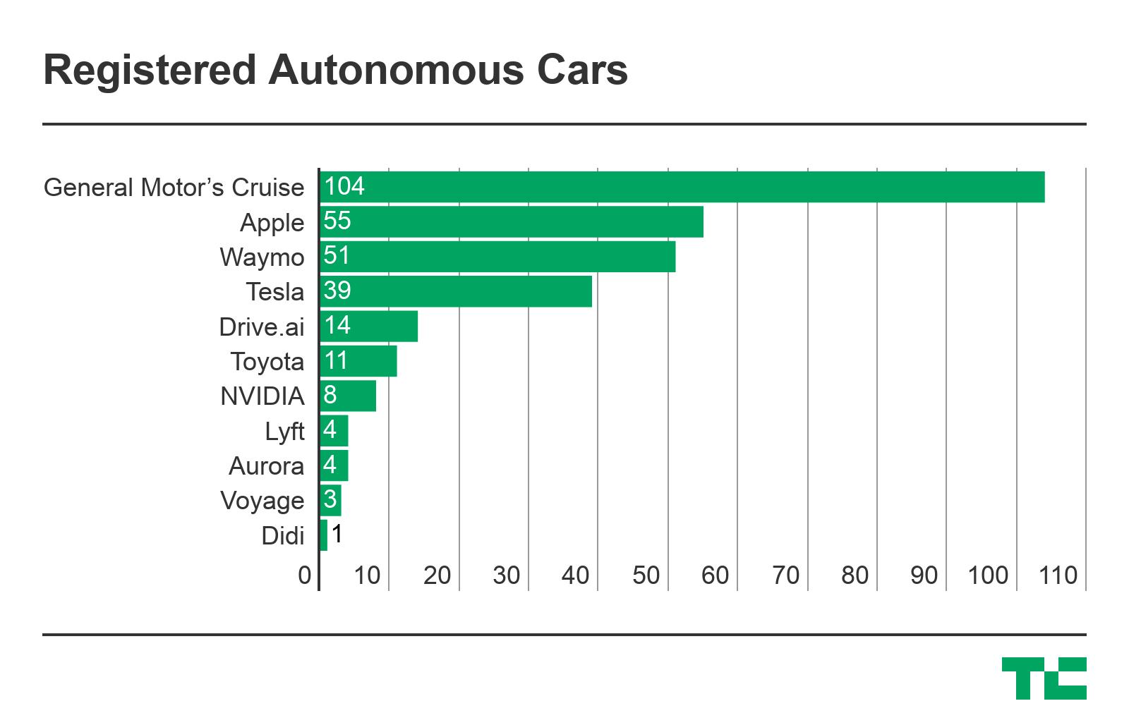 registered autonomous vehicles