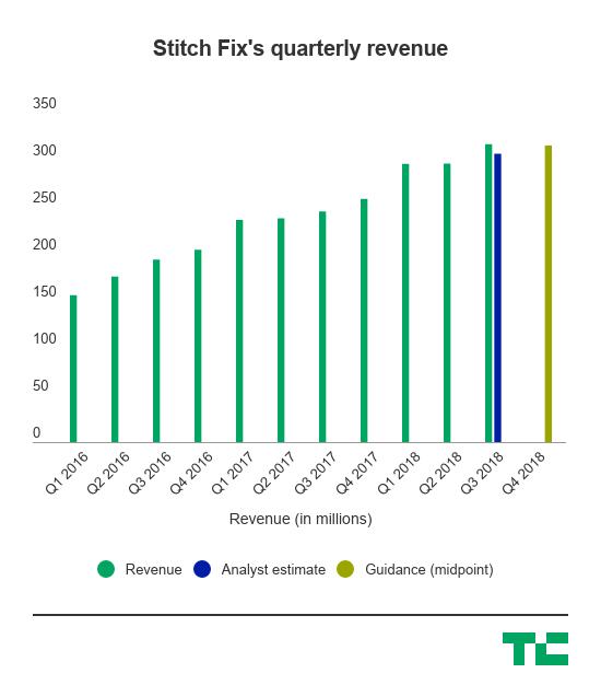 stitch fix revenue 1