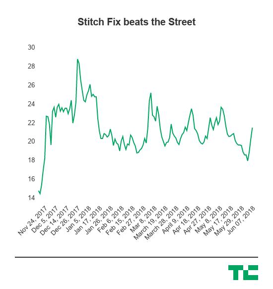 stitch fix stock