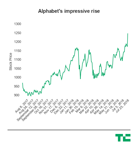 alphabet stock run 1