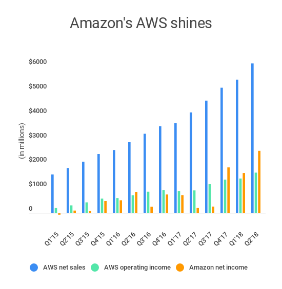aws vs amazon