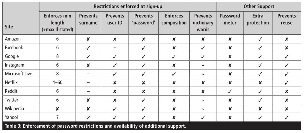 password protections